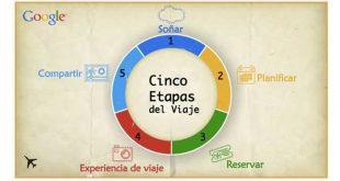 fases-del-ciclo-de-viajes-de-google
