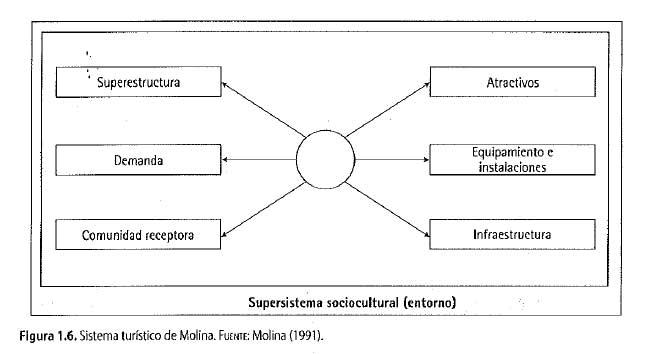 Sistema turístico de Molina