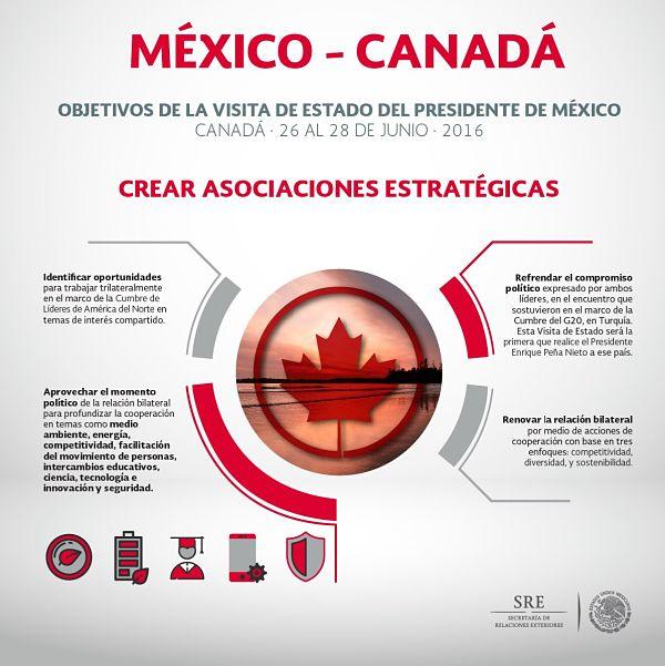 objetivos de la visita de Estado de Peña Nieto a Canadá