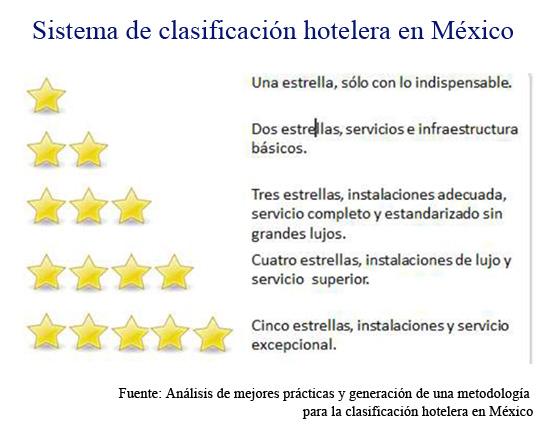 Sistema de clasificación hotelera en México