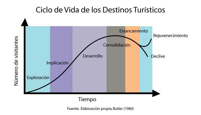 Ciclo-de-vida-delos-destinos-turisticos-(CVDT)-de-Butler