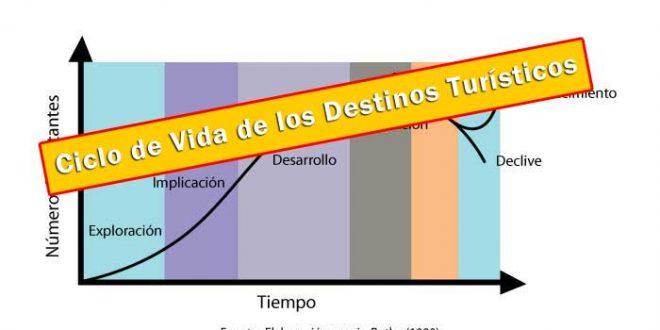 Ciclo-de-vida-delos-destinos-turisticos1