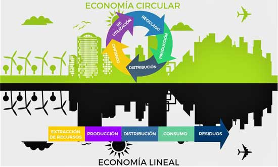 Economía-circular-vs-economía-lineal