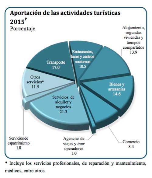 Aportación-de-las-actividades-turísticas-en-México-2015
