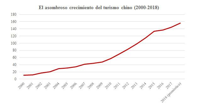 Crecimiento del Turismo chino 2000-2018