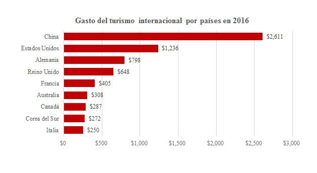 Gasto del turismo internacional por países en 2016