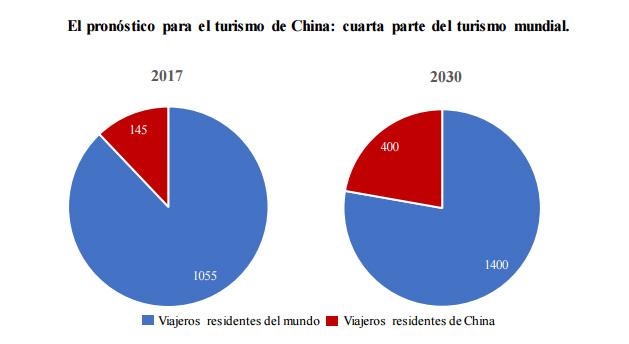 pronóstico para el turismo de China