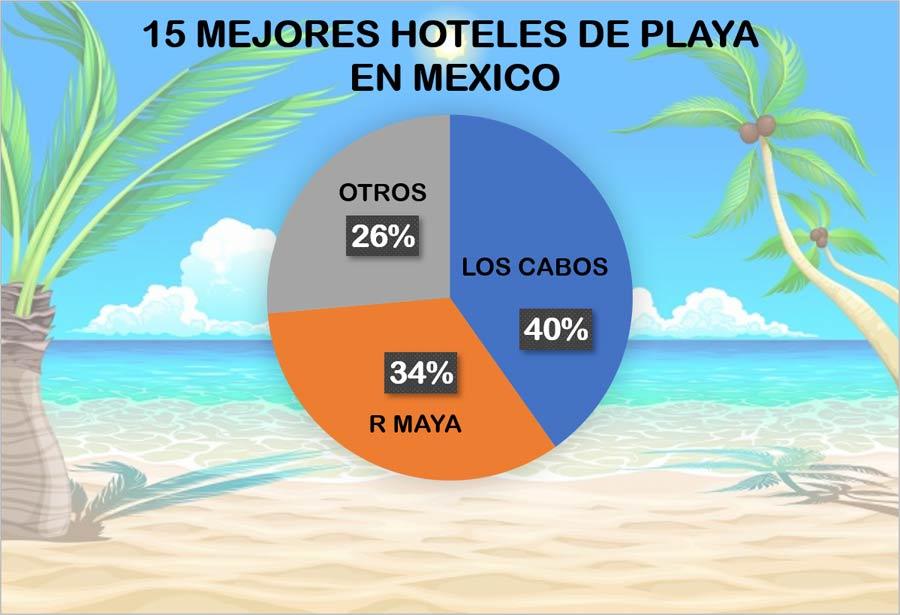 15 mejores hoteles de México 2019 Los Cabos