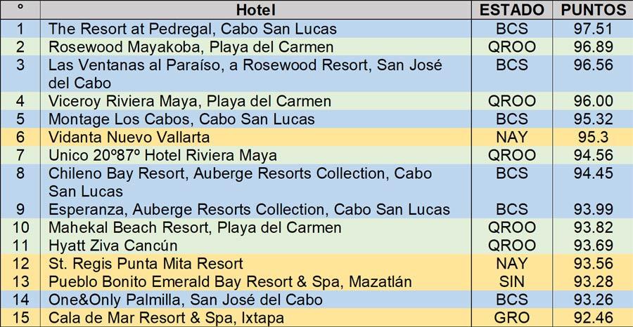 15 mejores hoteles de México 2019 de Travel & Leisure
