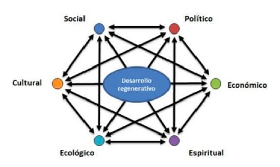 Pilares del desarrollo regenerativo