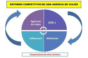 entorno competitivo de una agencia de viajes