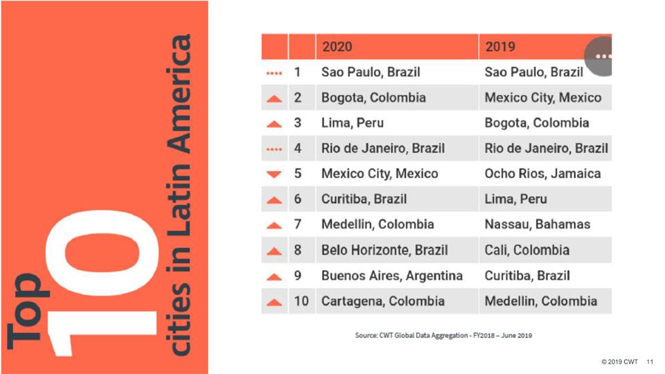 ranking de las 10 ciudades latinoamericanas 2020 Industria de reuniones y eventos