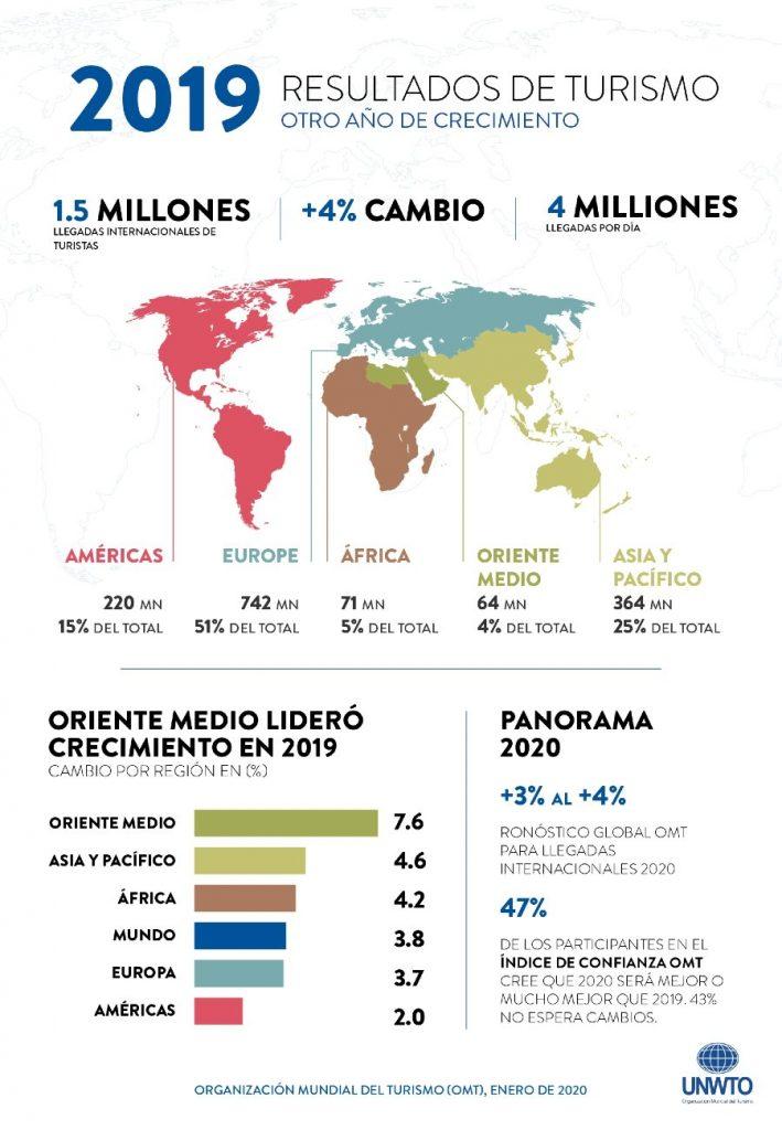 Resultados del turismo 2019 OMT