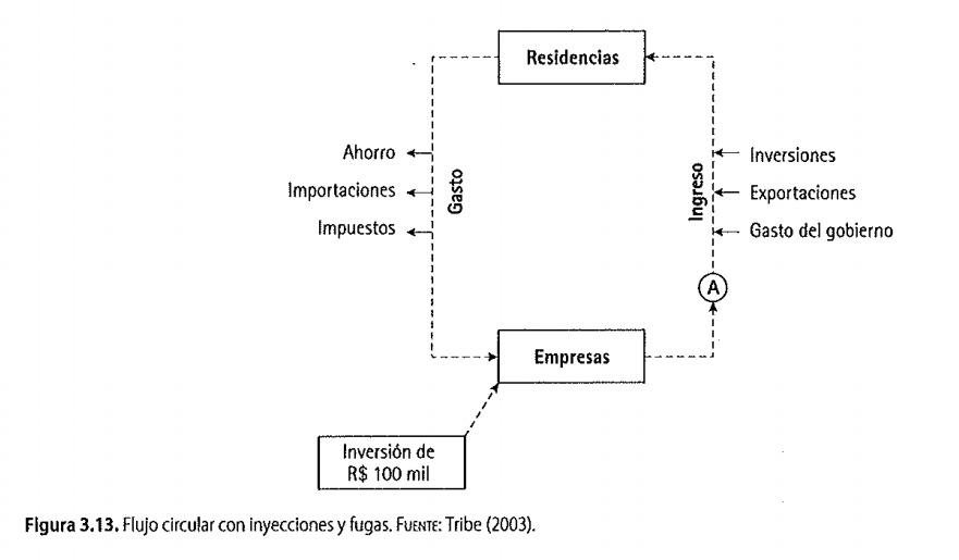 Flujo circular con inyecciones y fugas