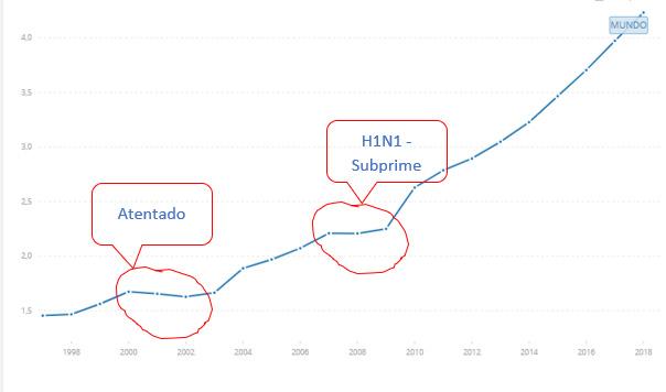 Impacto aerocomercial luego del atentado en Nueva York, y de la gripe A o H1N1