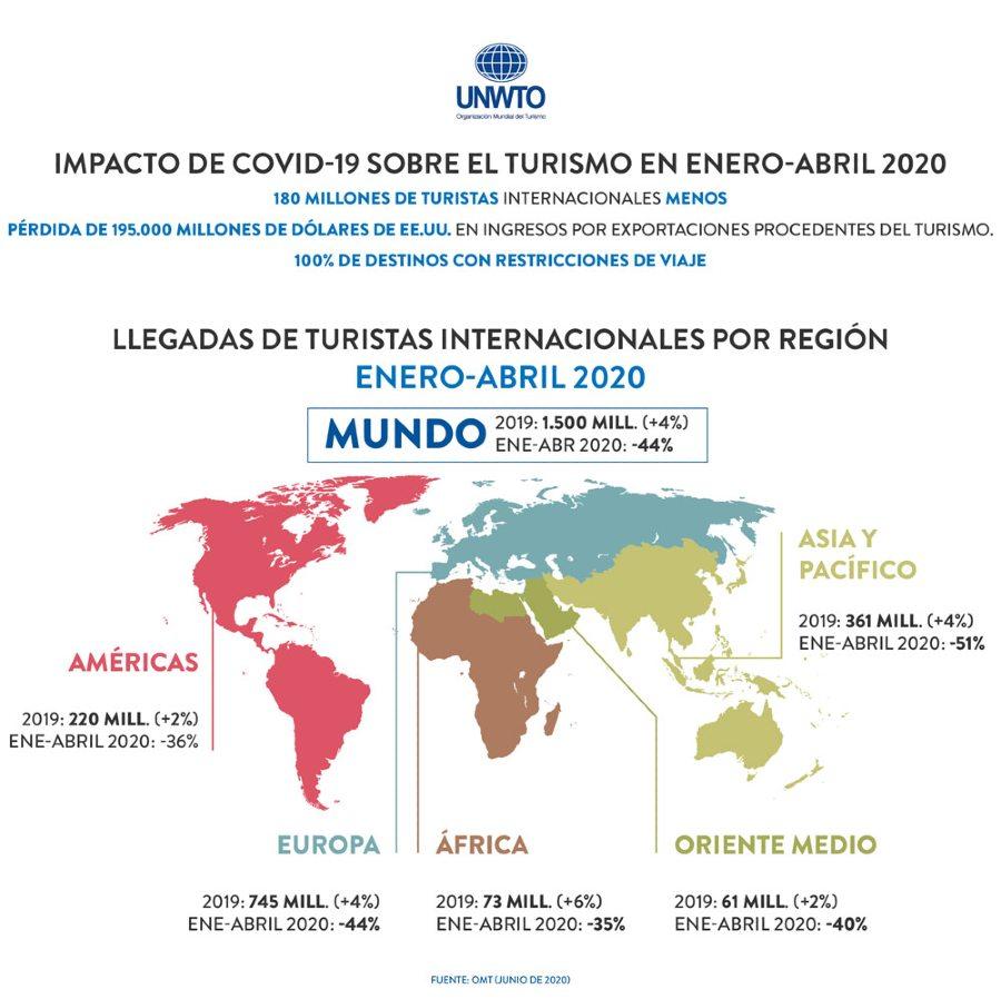 impacto covid enero abril 2020