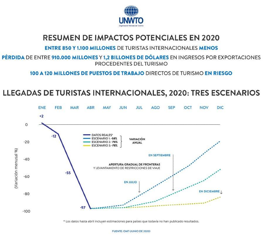 impactos potenciales turismo 2020