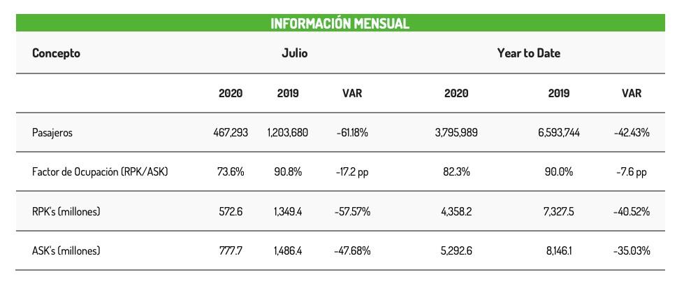 Información Viva Aerobus Julio 2020