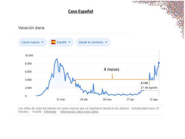Casos de contagio España