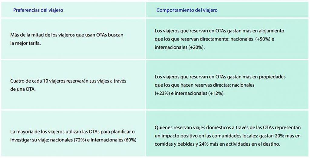 Hallazgos clave investigación sobre OTAs
