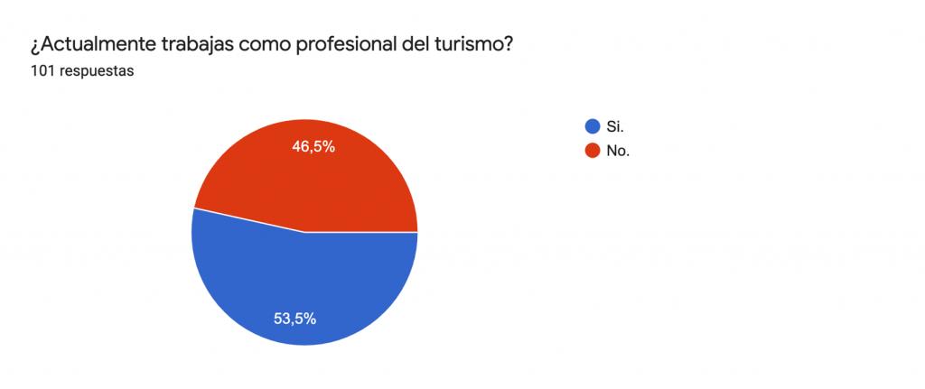 Encuesta empleo profesional del turismo