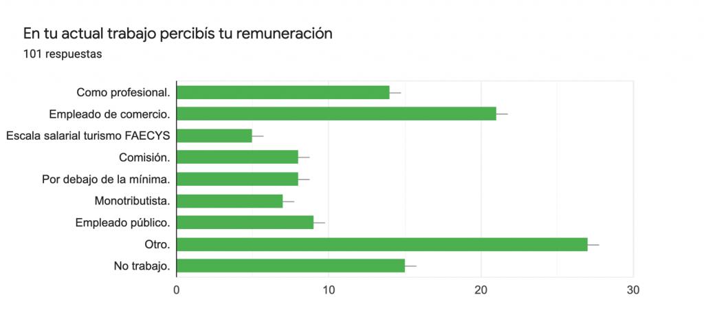 Remuneración economica profesionales de turismo en Argentina