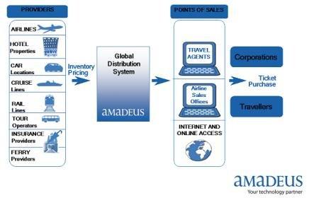 Sistema AMADEUS