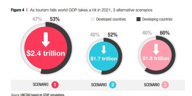 Efectos del turismo al PIB