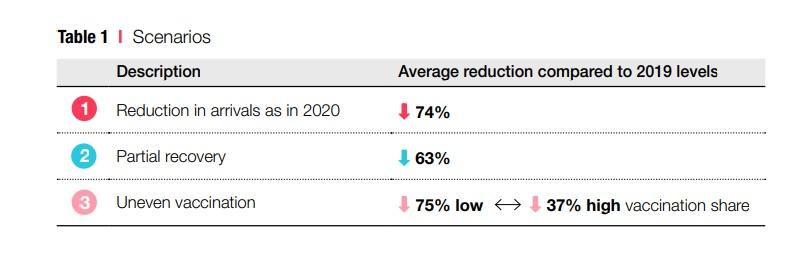 Escenarios de recuperación para el turismo en el 2021