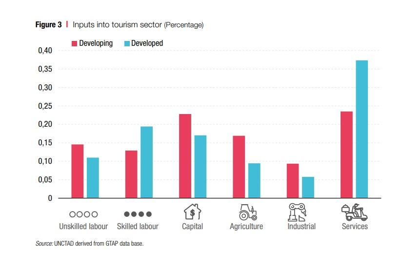 Porcentaje de insumos en el sector turismo