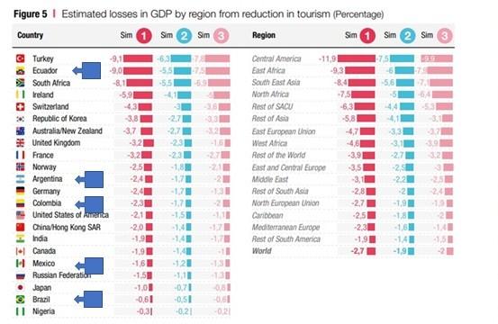Porcentaje de perdidas del PIB por región