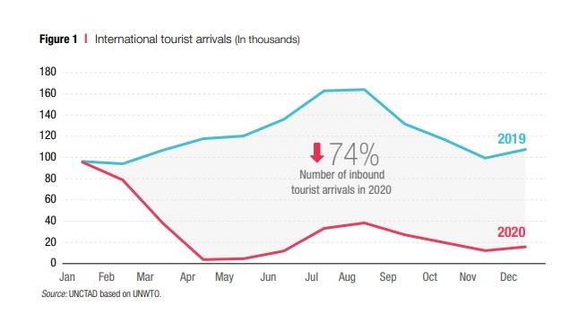 Turistas internacionales 2019 vs 2020