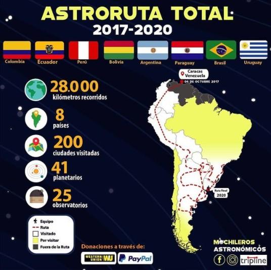 Astroruta total de Mochileros Astronómicos
