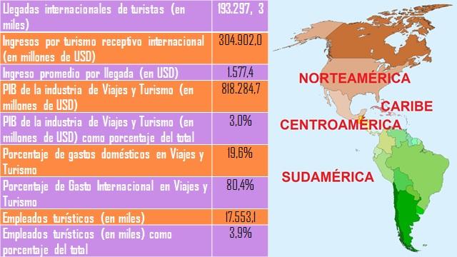 Datos de Turismo en América