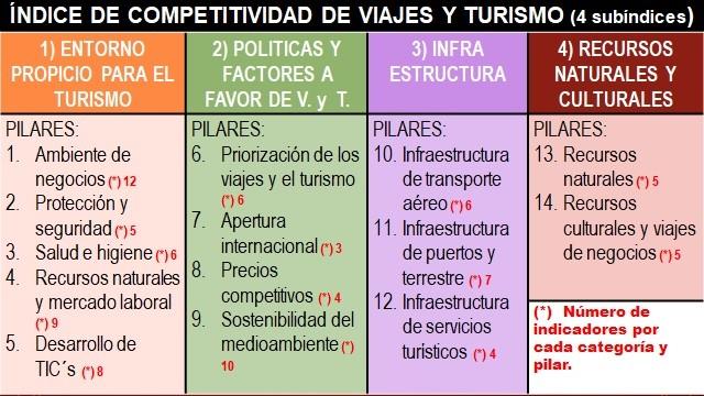 Índice de Competitividad de Viajes y Turismo 2019 Subíndices y pilares