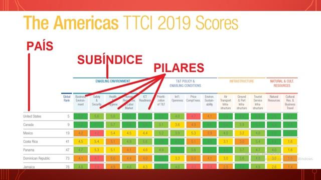 Índice de Competitividad de Viajes y Turismo 2019 para América