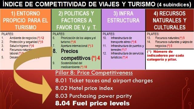 Pilar 8 en el Índice de Competitividad de Viajes y Turismo 2019