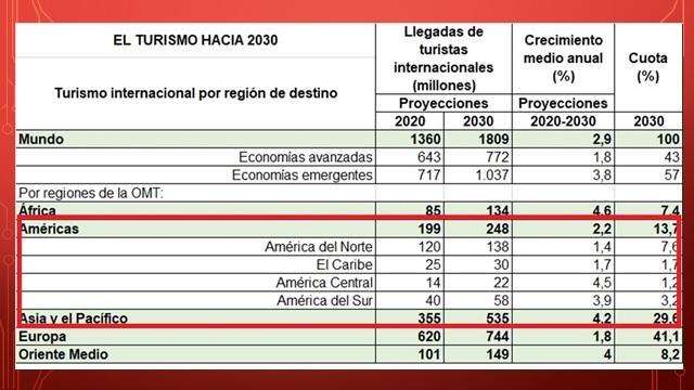 Proyecciones del turismo al 2030