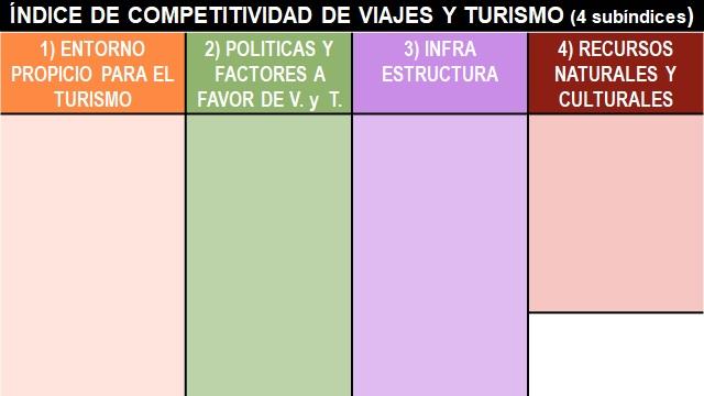 Subíndices del Índice de Competitividad de Viajes y Turismo 2019