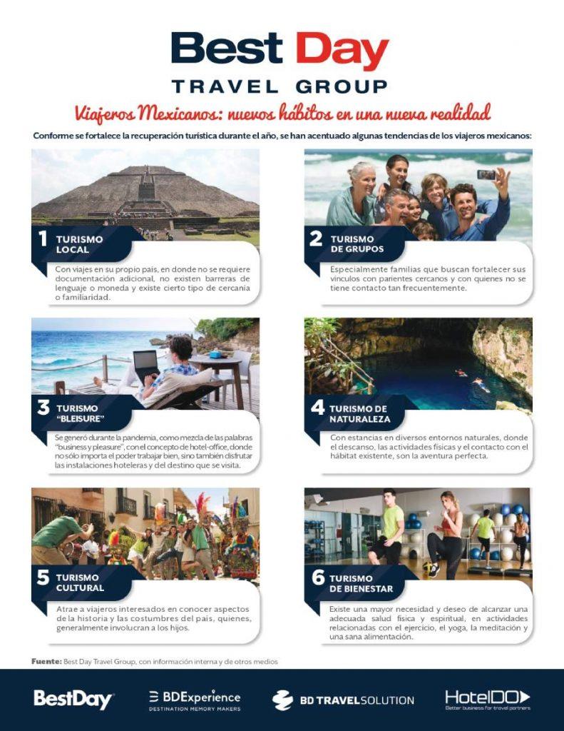 Viajeros Mexicanos, nuevos hábitos en una nueva realidad