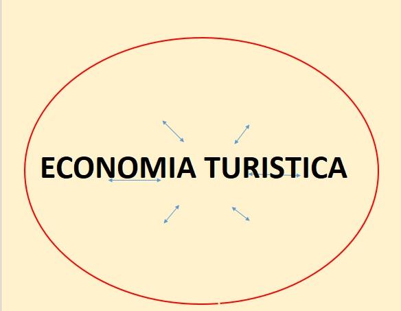 Economía turística