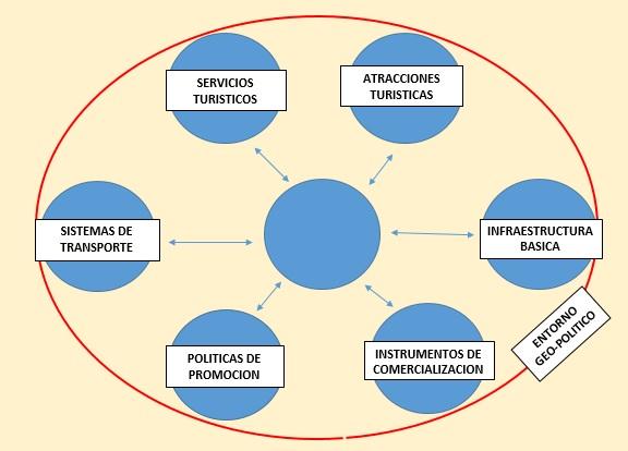 Entorno geo-político