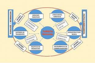 Sistema funcional turístico_1