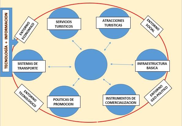 Tecnologías de la información y comunicación en turismo